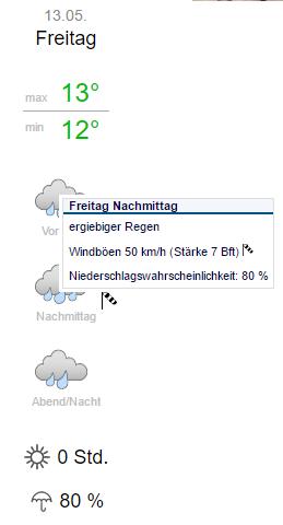 Wetteronline.de ist am pessimistischsten